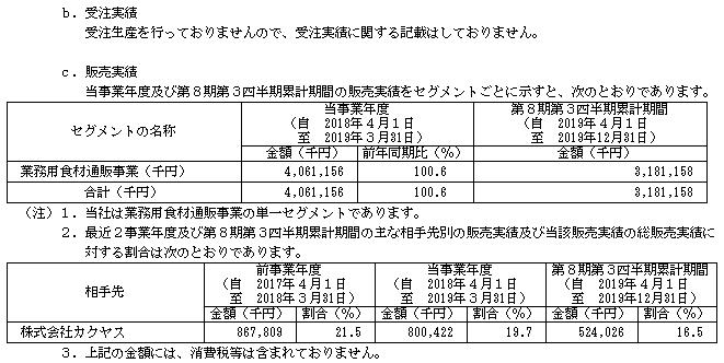 ミクリードIPOの販売実績