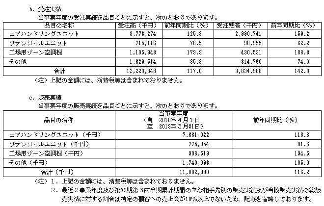 木村工機IPOの受注実績と販売実績