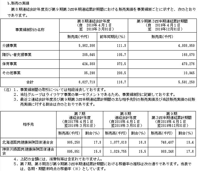 リビングプラットフォーム(7091)販売実績