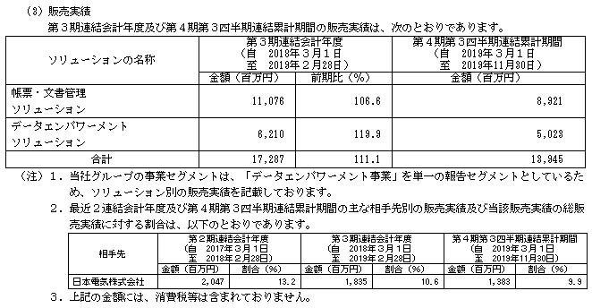 ウイングアーク1st(4432)販売実績