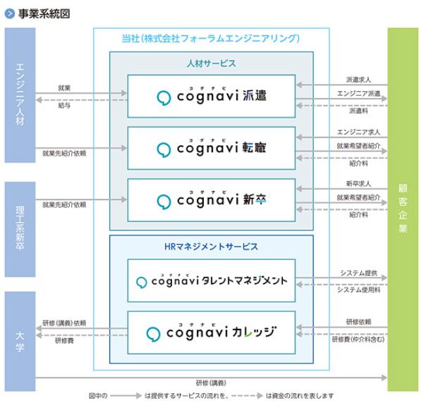 フォーラムエンジニアリングIPO事業系統図