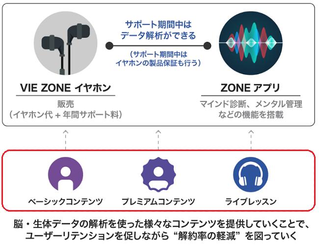 VIE ZONE(ヴィーゾーン)の月額サブスクリプション型課金