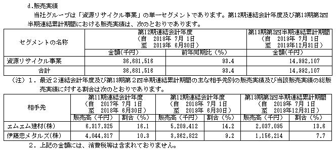 リバーホールディングスIPOの販売実績