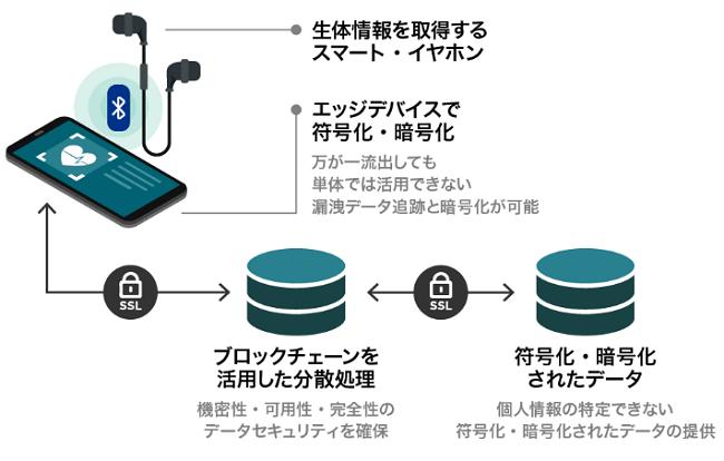 VIE STYLE(ヴィースタイル)製品のブロックチェーン技術