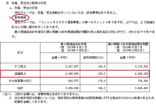 Fast Fitness Japan(ファストフィットネスジャパン)販売実績
