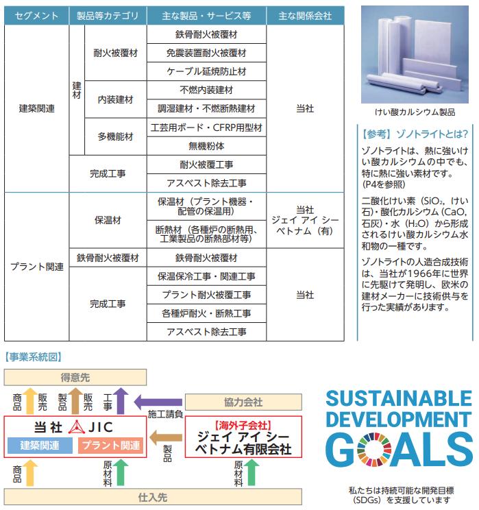日本インシュレーションIPO事業系統図
