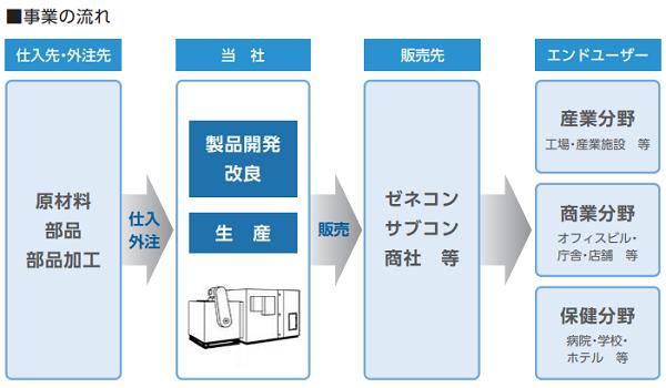 木村工機IPOの事業流れ