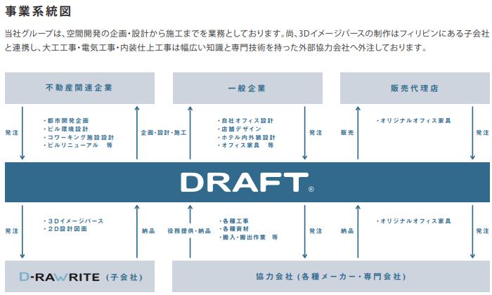 ドラフトIPO事業系統図