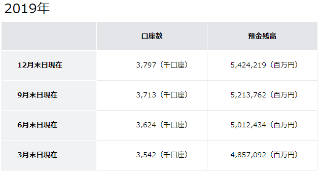 住信SBIネット銀行の口座数と預金残高