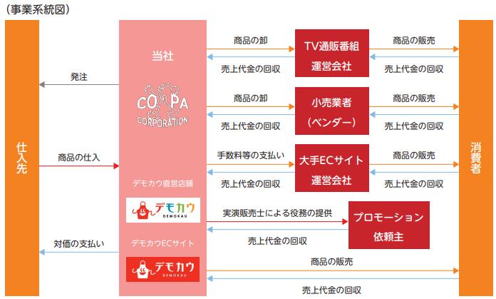 コパ・コーポレーションIPOの事業系統図