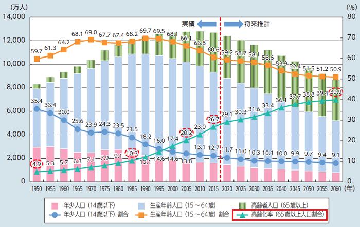 厚生労働白書の人口及び高齢化率の推移