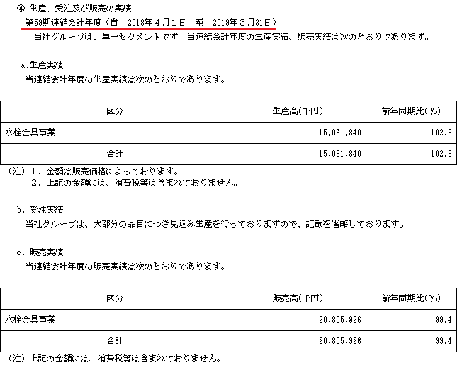 SANEI(サンエイ)IPO生産実績と販売実績