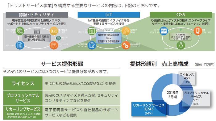 サイバートラストIPOのサービス提供形態