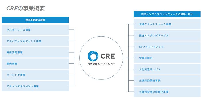 CREグループの事業概要
