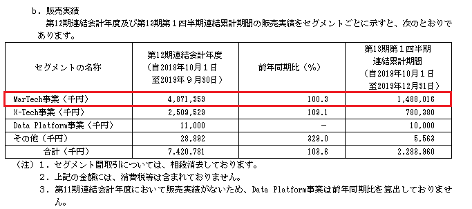 Speee(スピー)IPO販売実績