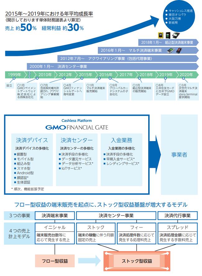 GMOフィナンシャルゲートIPO事業内容と成長過程