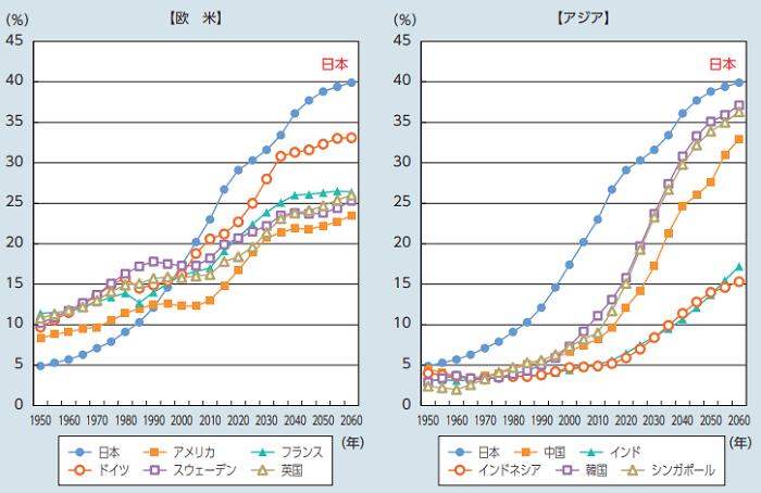 厚生労働白書の主要国における高齢化推移