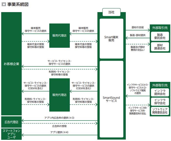 スマート・ソリューション・テクノロジーIPOの事業系統図