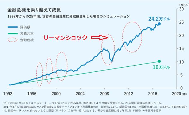 これまでの金融危機のチャート