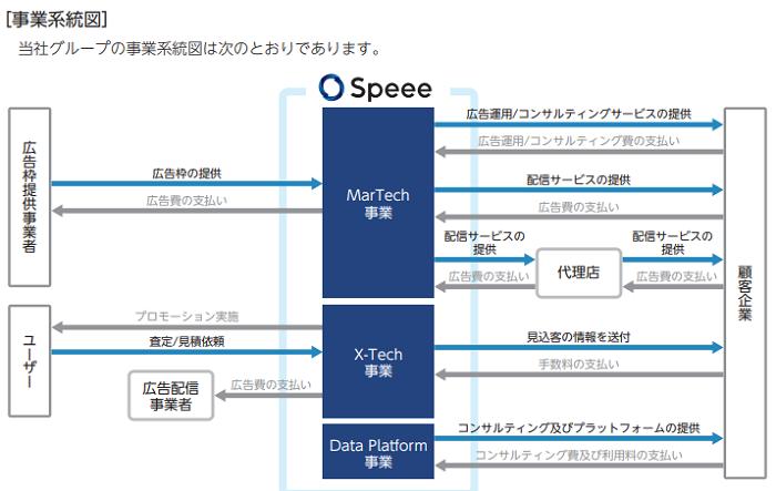 Speee(スピー)IPO事業系統図