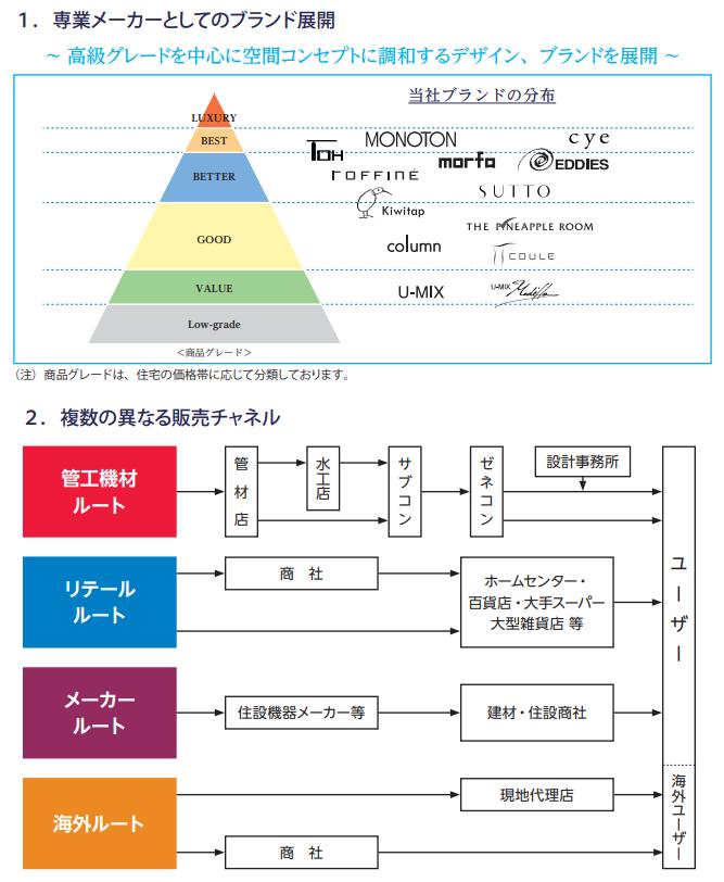 SANEI(サンエイ)IPOのブランド展開と販売チャネル