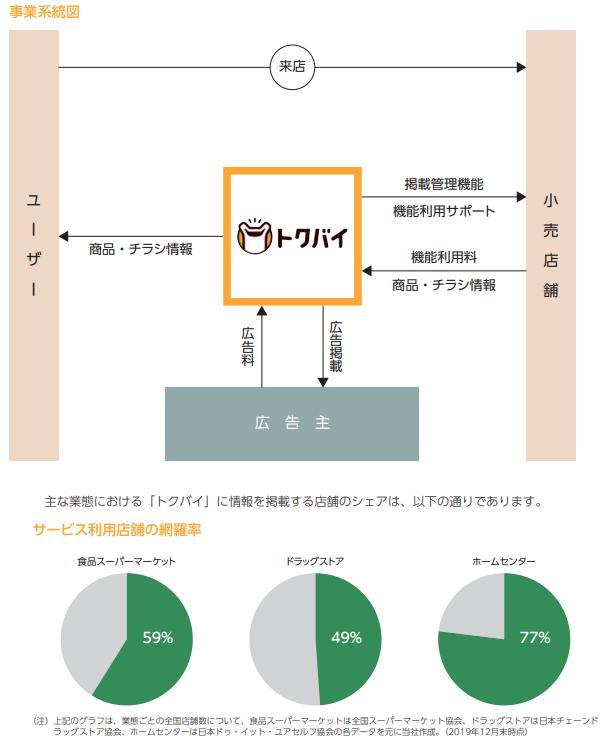 ロコガイドIPO事業系統図とサービス利用店舗