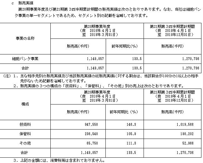ステムセル研究所IPOの販売実績