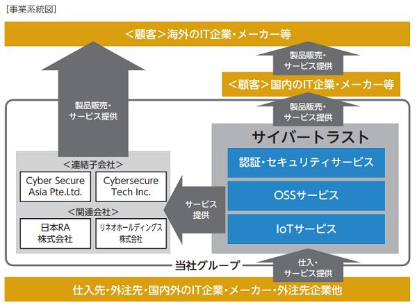 サイバートラストIPO事業系統図