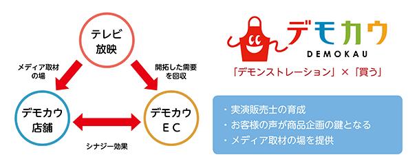 コパ・コーポレーション経営戦略