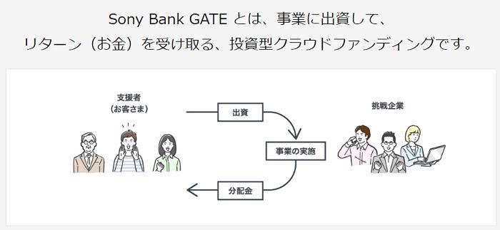 Sony Bank GATEの投資型クラウドファンディングの説明