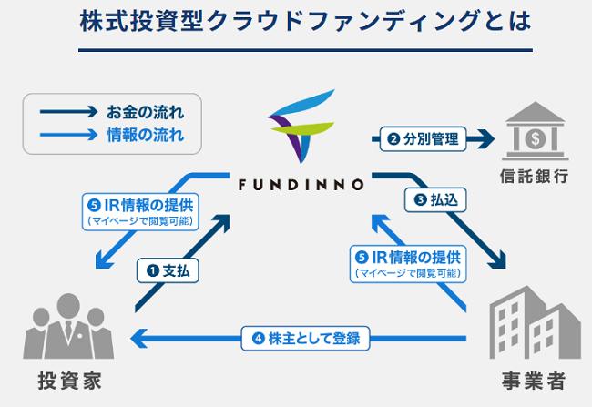 株式投資型クラウドファンディング(ECF)の仕組み