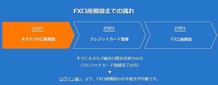 ネオモバFXの口座開設手順