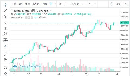 ビットコイン(Bitcoin)チャート