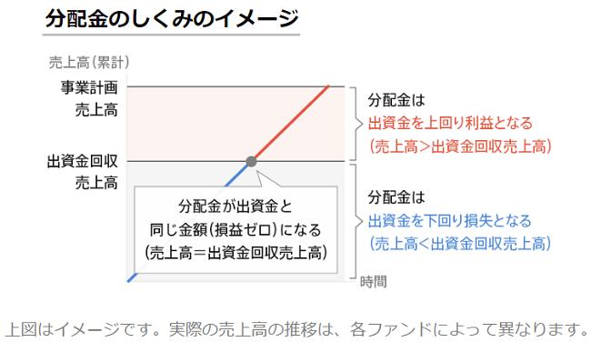 Sony Bank GATE(ソニーバンクゲート)分配金の仕組み