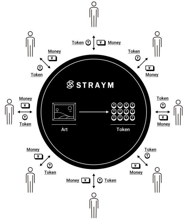 STRAYM(ストレイム)アート投資の仕組み
