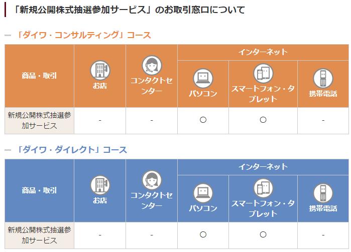 大和証券のIPO抽選はネット口座と支店口座どちらがいいのか?