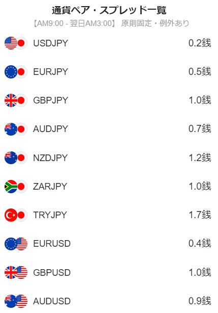 LINE FX通貨別スプレッド表