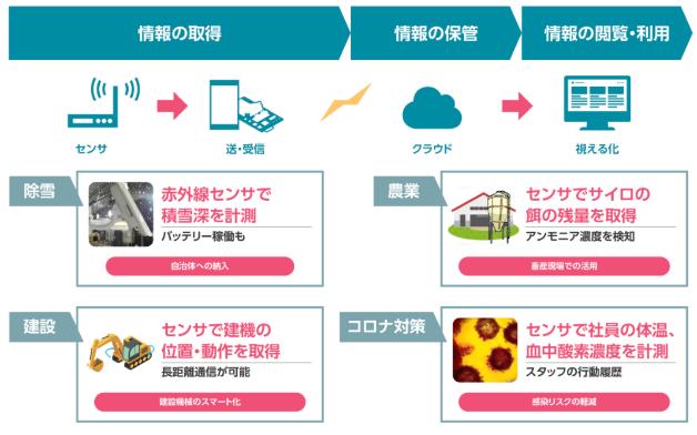 Palette IoTの具体的なユースケース