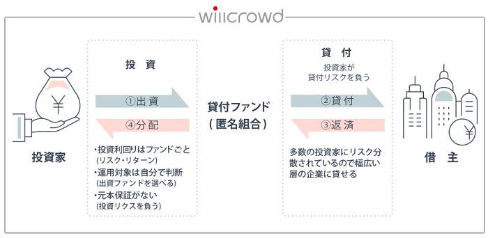 willcrowd(ウィルクラウド)の仕組みと特徴