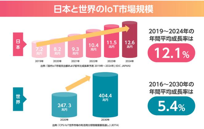 国内loT市場規模と世界loT市場規模の比較