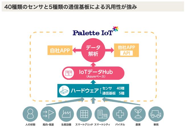 MomoのPalette IoTは汎用性があり人気