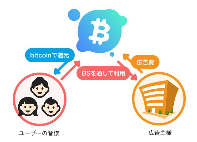 ビットストック(BitStock)を使ったビットコインの貯め方