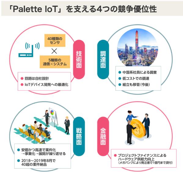 Momo(モモ)Palette IoTの優位性