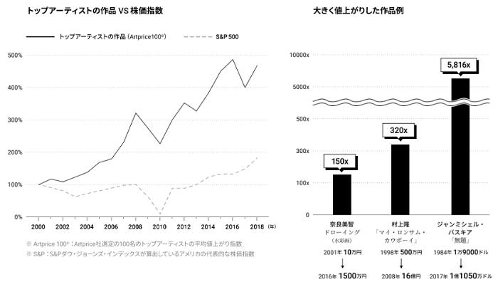 アート投資と経済比較の画像
