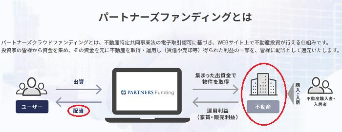 パートナーズファンディング(PARTNERS Funding)と投資家の関係