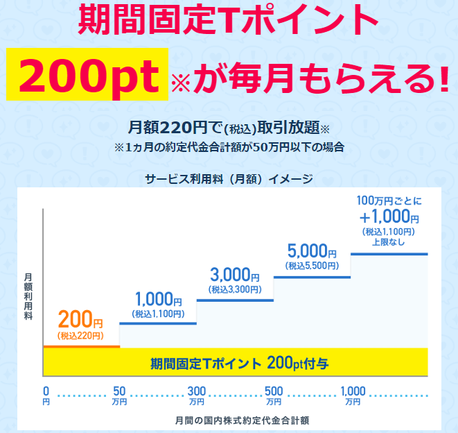 ネオモバFXキャンペーン200ポイント