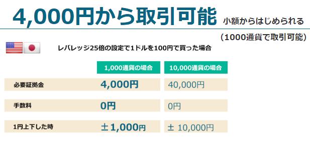 FXブロードネット1000通貨取引コスト