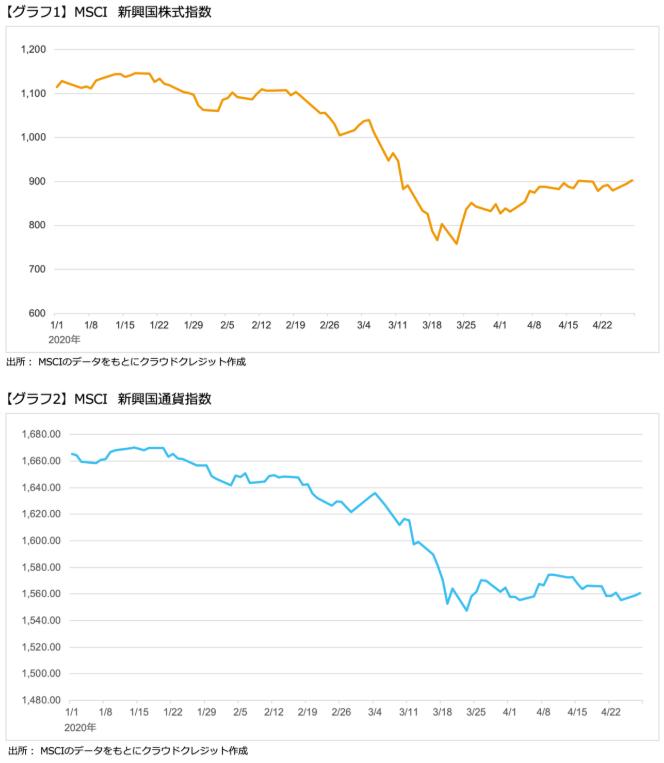 新興国株式指数と新興国通貨指数
