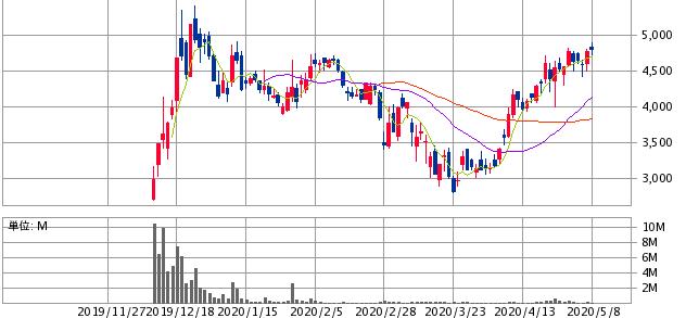 マクアケ(4479)の株価推移