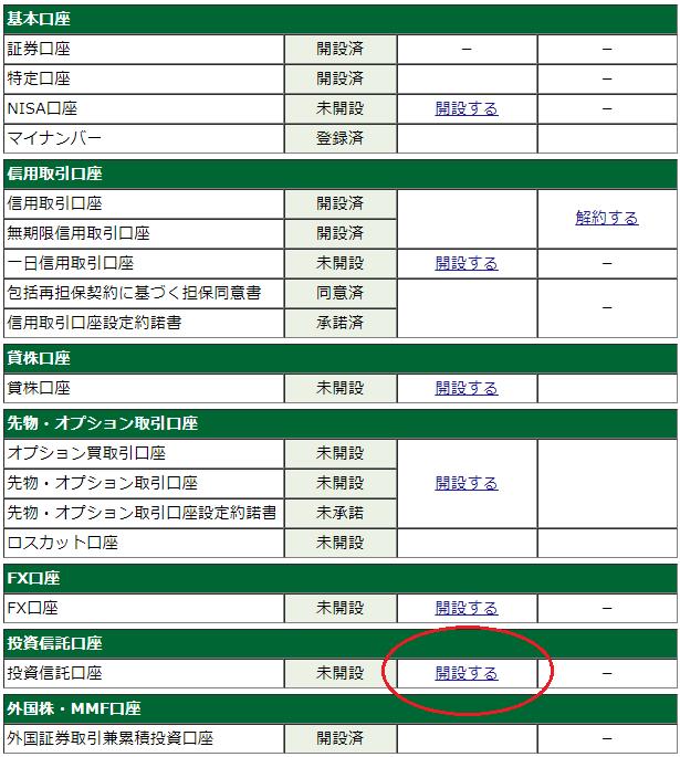 松井証券の投信工房口座開設手順